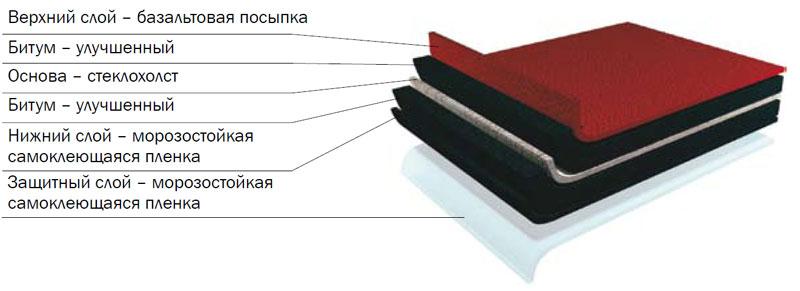 Битумная черепица Shinglas структура