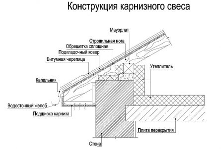 Монтаж битумной черепицы