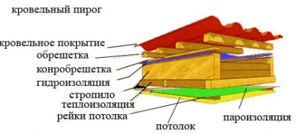 Монтаж гидро- и паро- изоляции