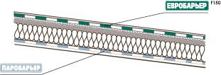 Схема монтажа подкровельных пленок Евробарьер F150
