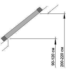 Высота установки мансардного окна
