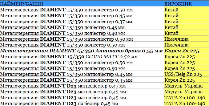 Металлочерепица Diament900